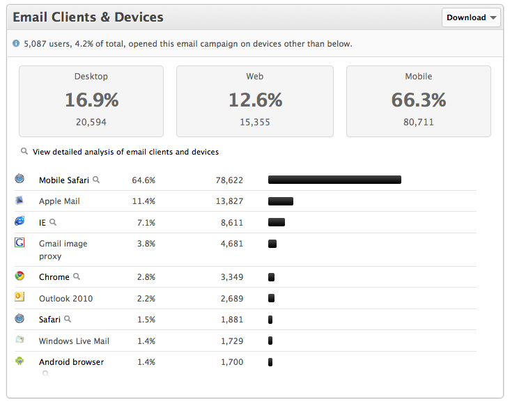 Email clients and devices