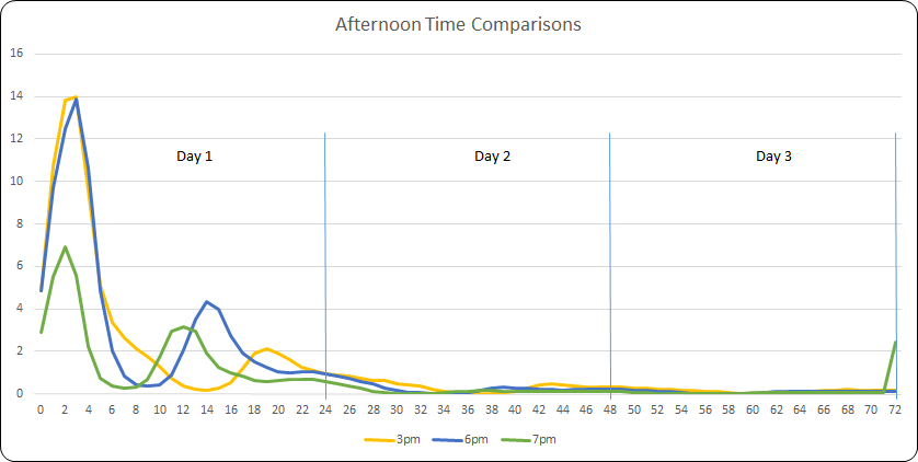 Time Trends Afternoon Sends