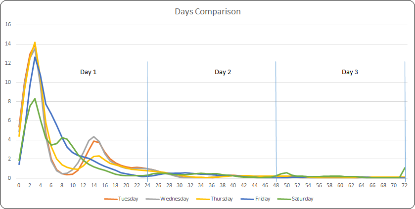 Time Trends Day Comparisons