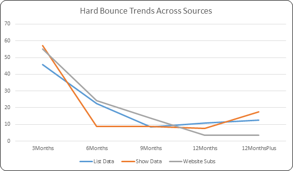 Hard Bounce Trends Per Database