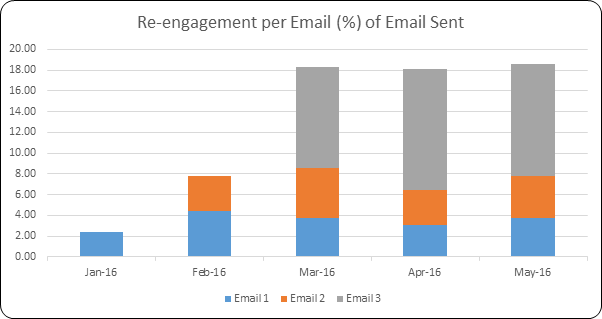 Engagement per Email