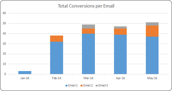 Conversion per Email