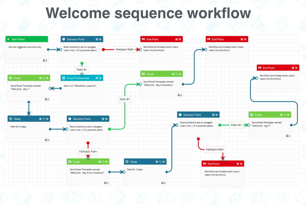 diagram of workflow showing great email marketing