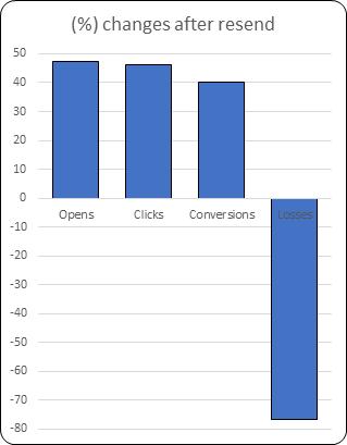 Client a Graph