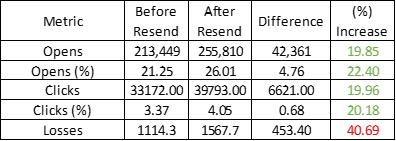 Client B Stats