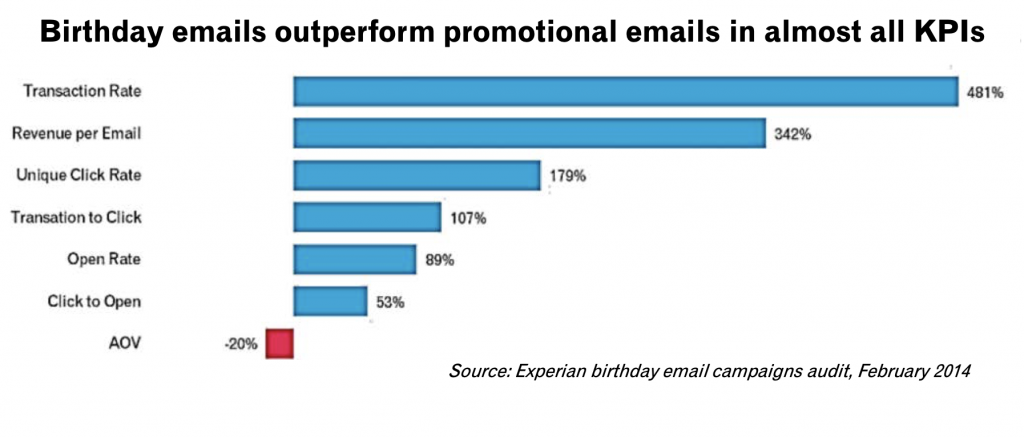Birthday email campaigns audit